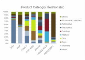 Predictive Product Category